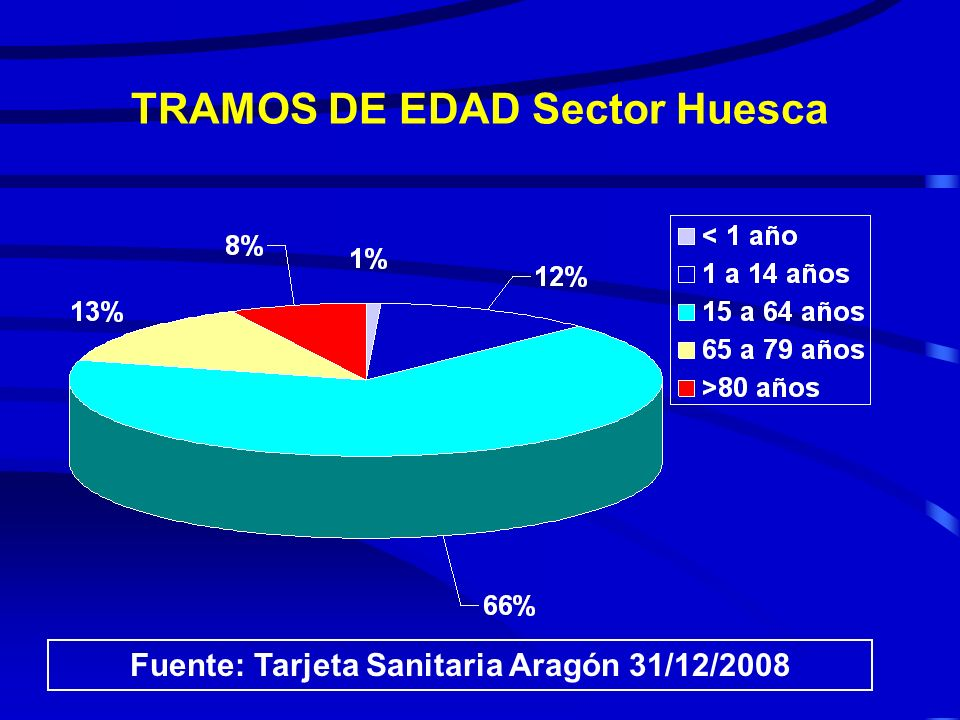 TRAMOS DE EDAD Sector Huesca