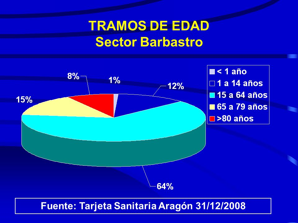 TRAMOS DE EDAD Sector Barbastro
