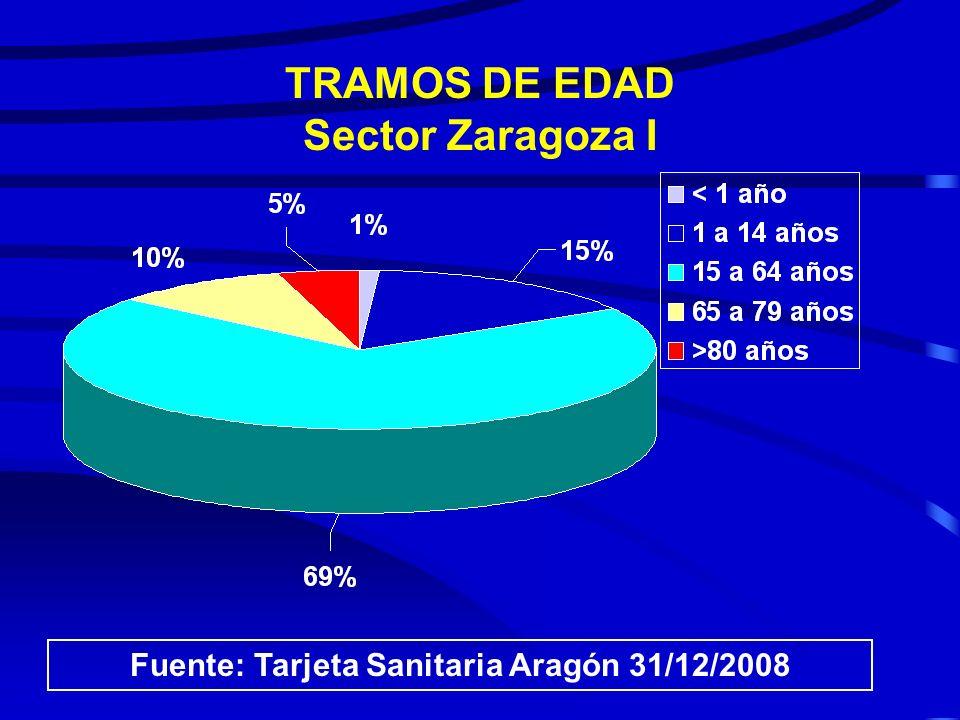 TRAMOS DE EDAD Sector Zaragoza I
