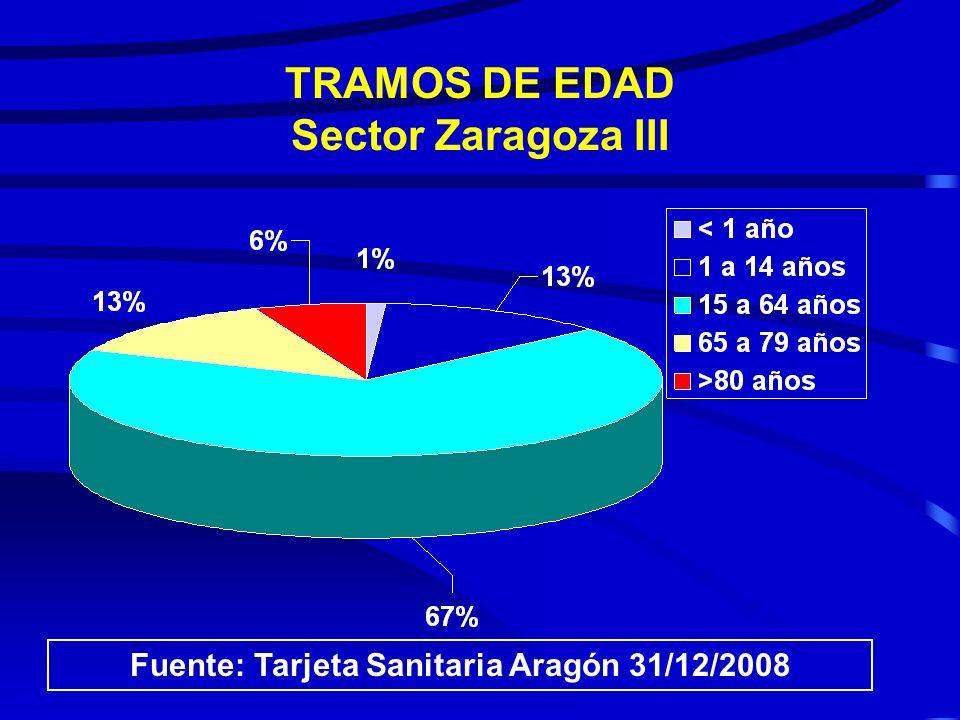 TRAMOS DE EDAD Sector Zaragoza III
