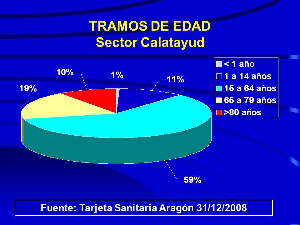 TRAMOS DE EDAD Sector Calatayud