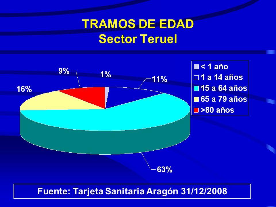 TRAMOS DE EDAD Sector Teruel