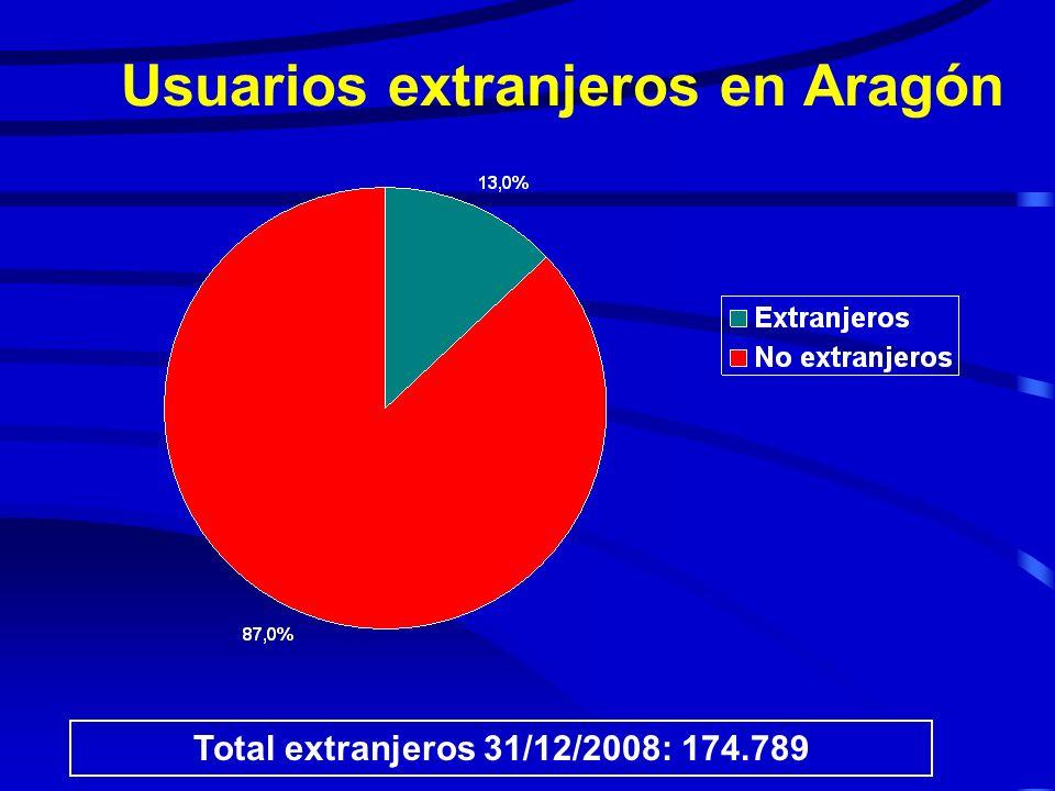 Usuarios extranjeros en Aragón