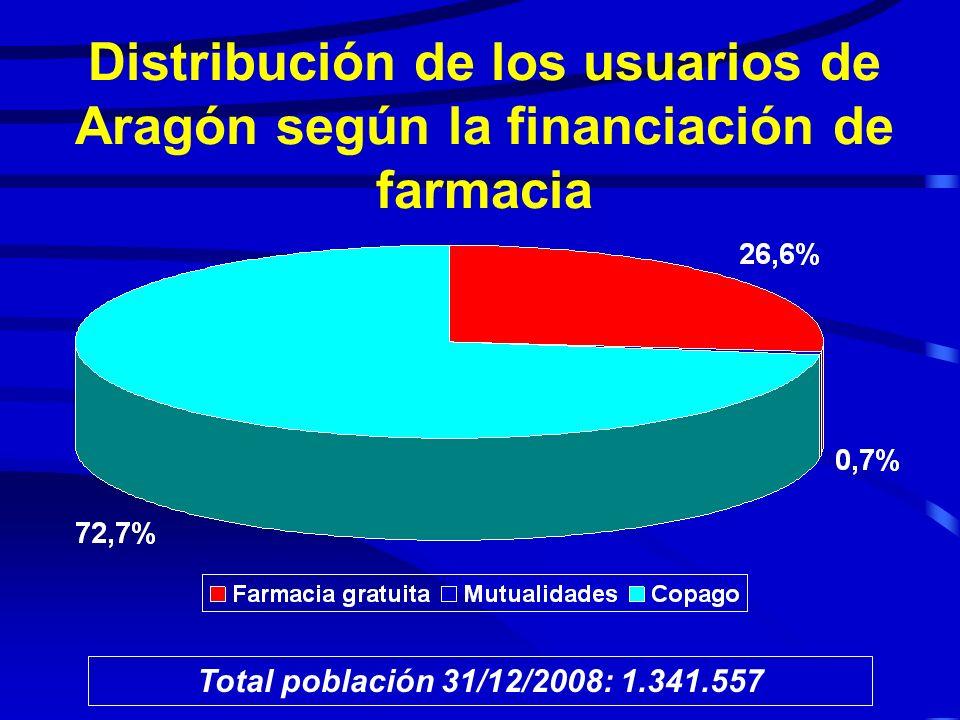 Distribución de los usuarios de Aragón según la financiación de farmacia