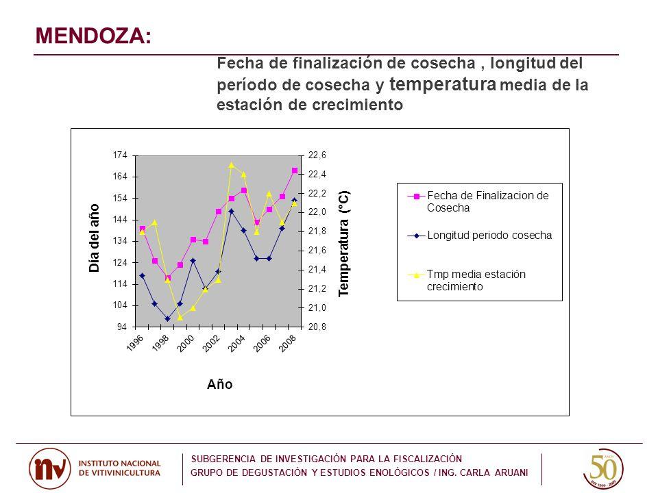 MENDOZA: Fecha de finalización de cosecha , longitud del período de cosecha y temperatura media de la estación de crecimiento.
