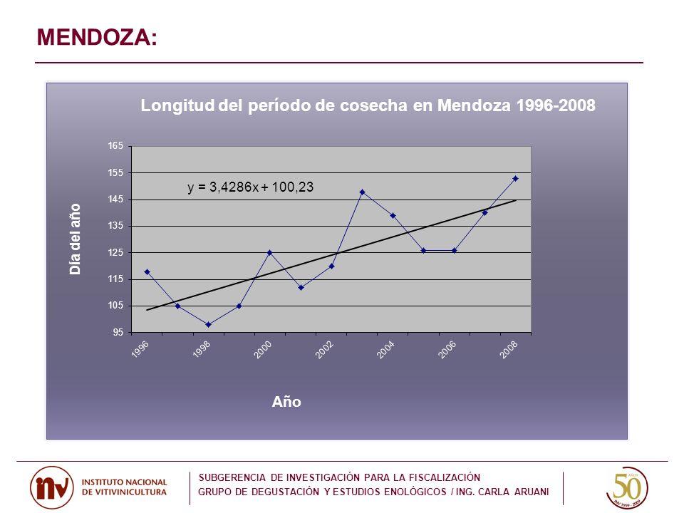 MENDOZA: SUBGERENCIA DE INVESTIGACIÓN PARA LA FISCALIZACIÓN