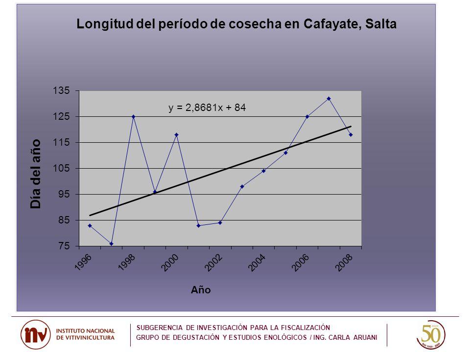 SUBGERENCIA DE INVESTIGACIÓN PARA LA FISCALIZACIÓN