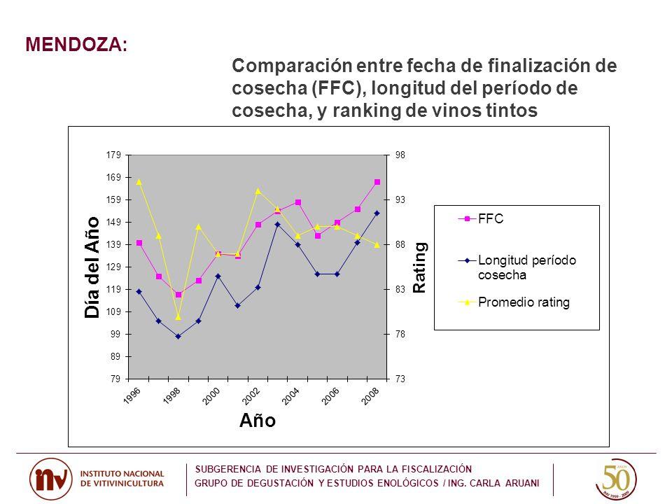 MENDOZA: Comparación entre fecha de finalización de cosecha (FFC), longitud del período de cosecha, y ranking de vinos tintos.