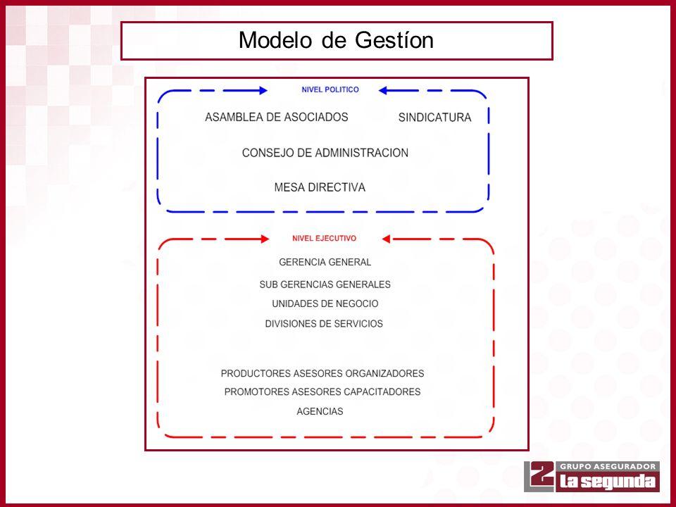 Modelo de Gestíon