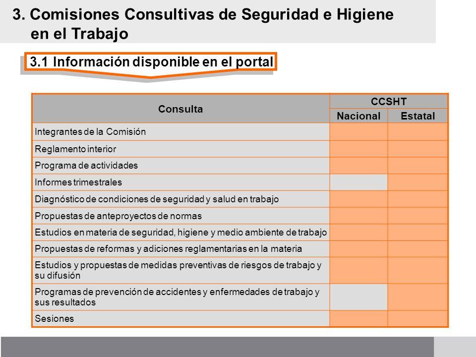 3. Comisiones Consultivas de Seguridad e Higiene en el Trabajo