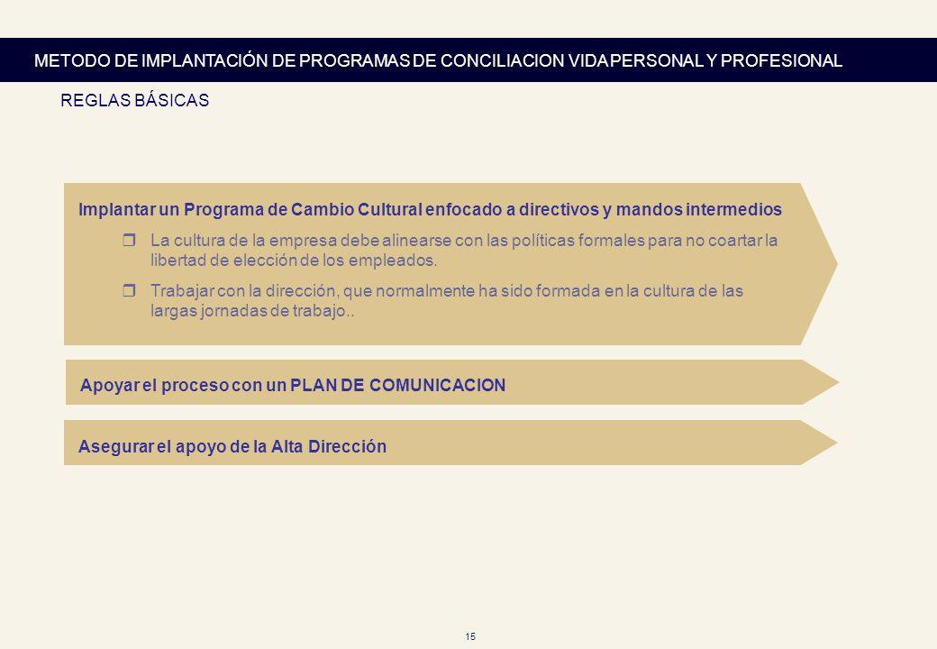 METODO DE IMPLANTACIÓN DE PROGRAMAS DE CONCILIACION VIDA PERSONAL Y PROFESIONAL