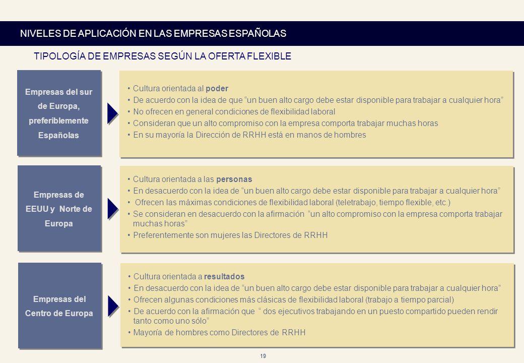 NIVELES DE APLICACIÓN EN LAS EMPRESAS ESPAÑOLAS