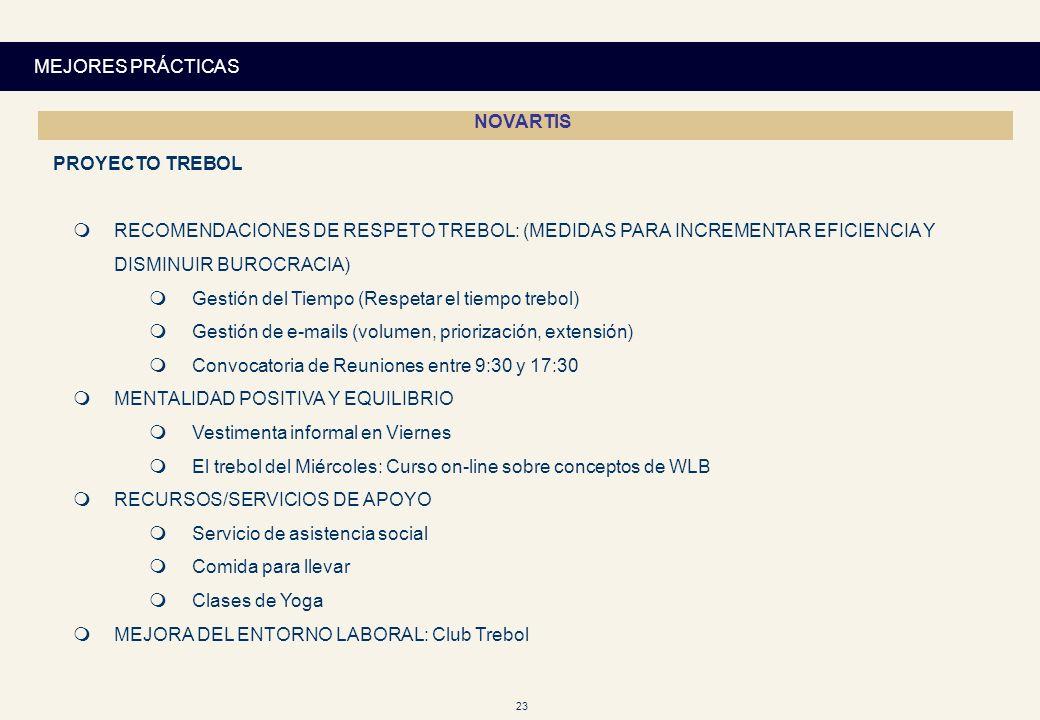 MEJORES PRÁCTICASNOVARTIS. PROYECTO TREBOL. RECOMENDACIONES DE RESPETO TREBOL: (MEDIDAS PARA INCREMENTAR EFICIENCIA Y DISMINUIR BUROCRACIA)