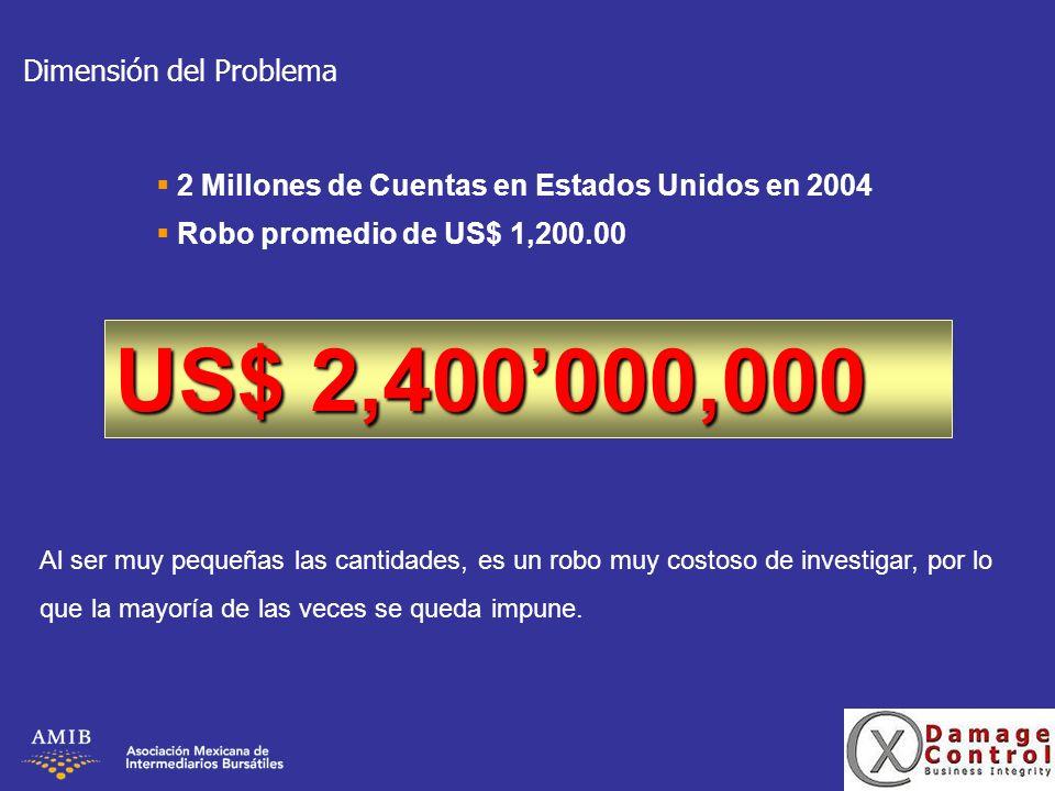 US$ 2,400'000,000 Dimensión del Problema