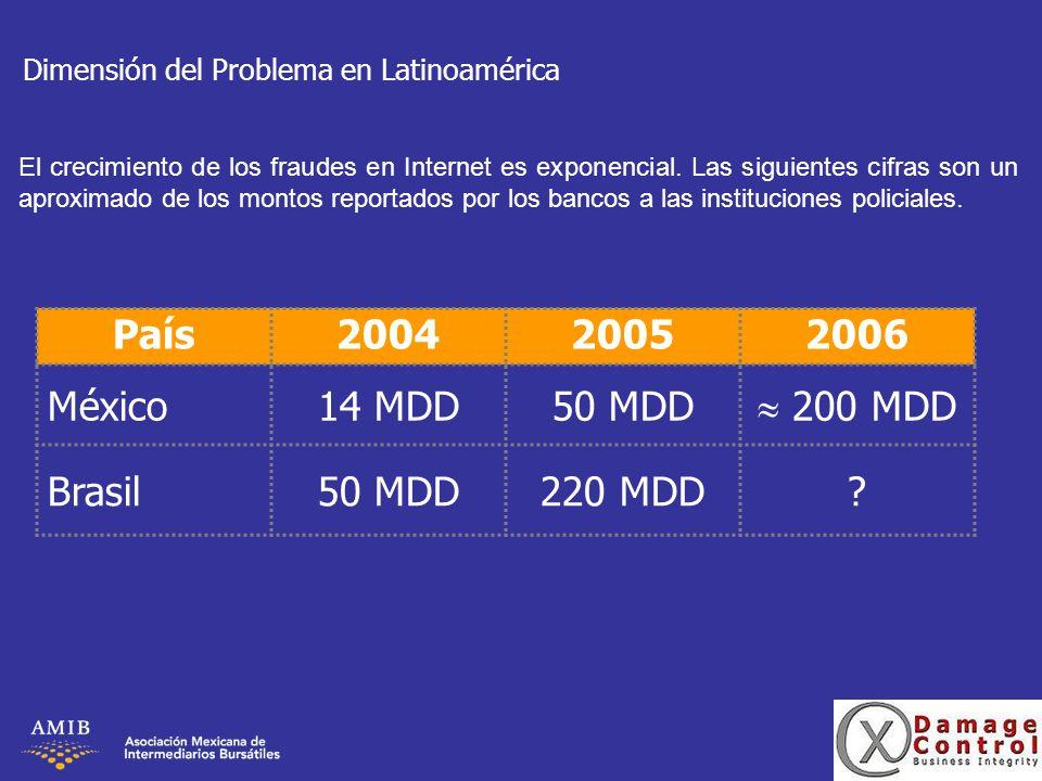 País 2004 2005 2006 México 14 MDD 50 MDD  200 MDD Brasil 220 MDD