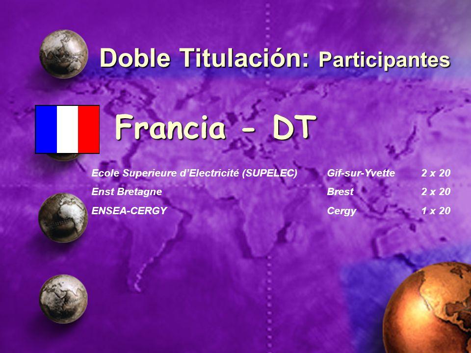 Doble Titulación: Participantes