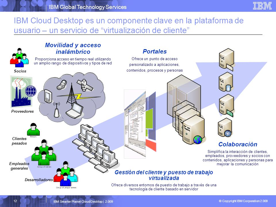IBM Cloud Desktop es un componente clave en la plataforma de usuario – un servicio de virtualización de cliente