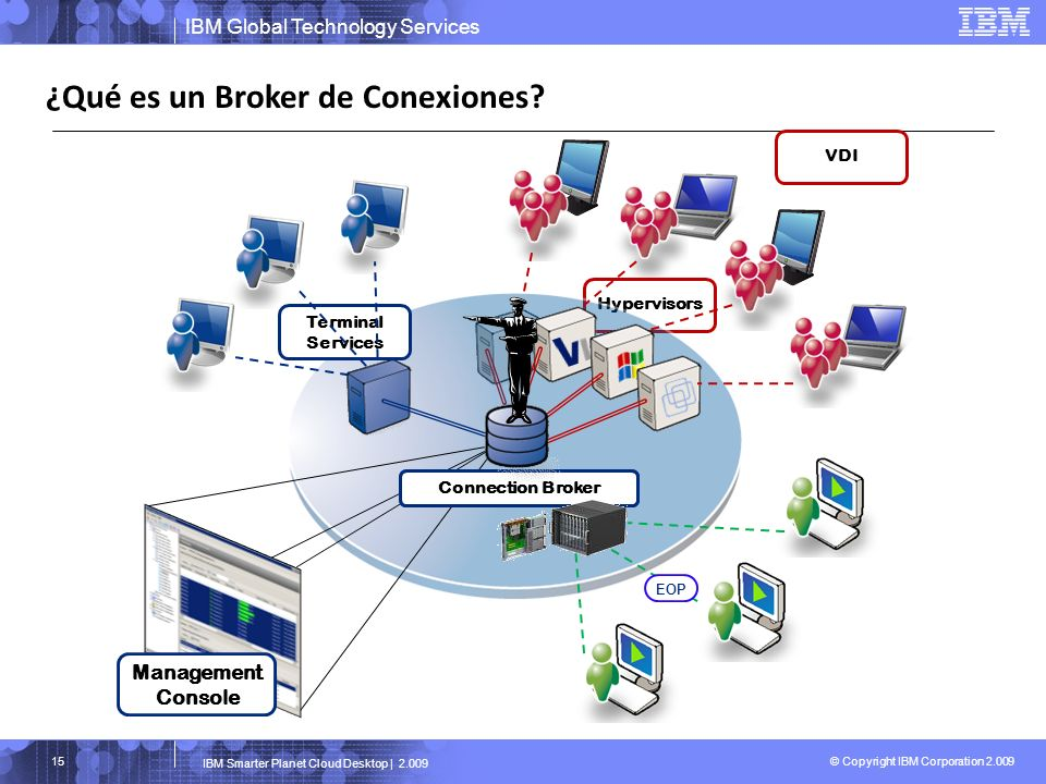 ¿Qué es un Broker de Conexiones