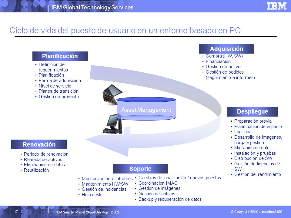 Ciclo de vida del puesto de usuario en un entorno basado en PC