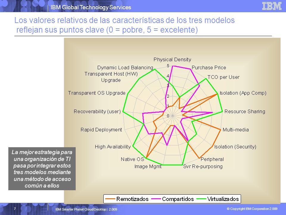 Los valores relativos de las características de los tres modelos reflejan sus puntos clave (0 = pobre, 5 = excelente)