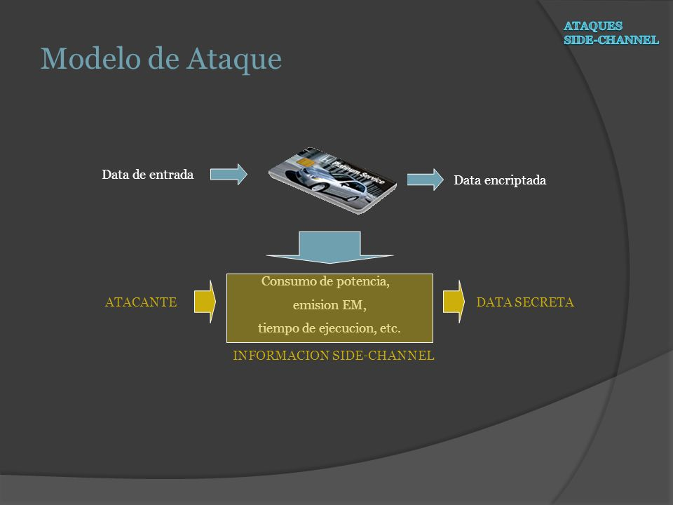 Modelo de Ataque Data de entrada Data encriptada Consumo de potencia,