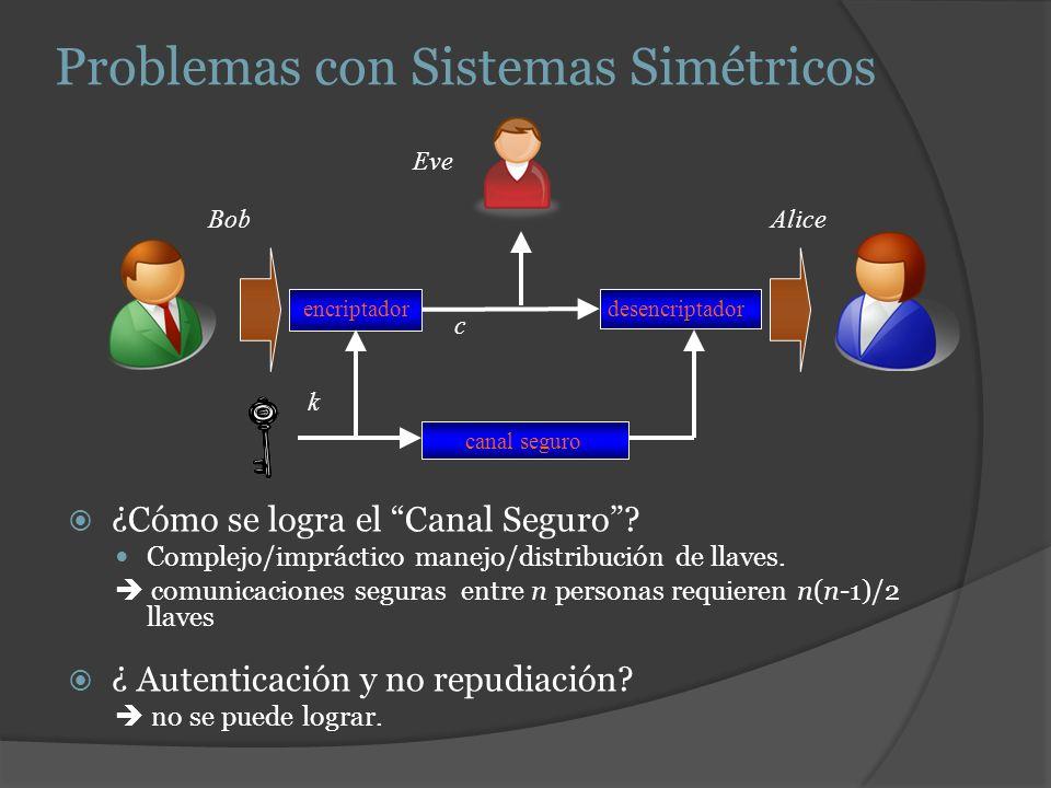 Problemas con Sistemas Simétricos