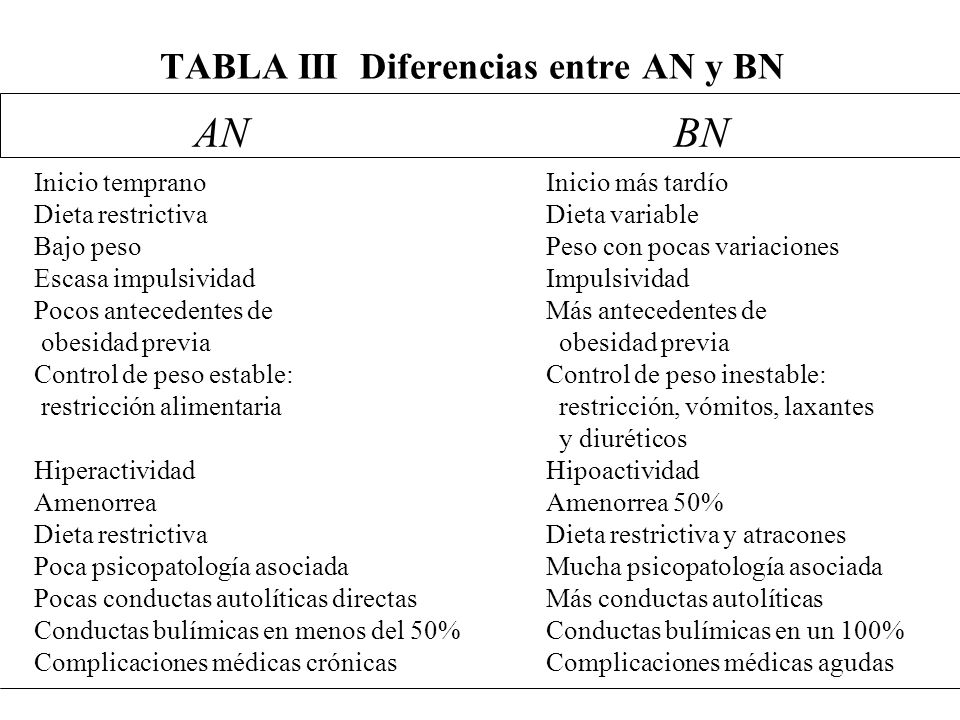 TABLA III Diferencias entre AN y BN