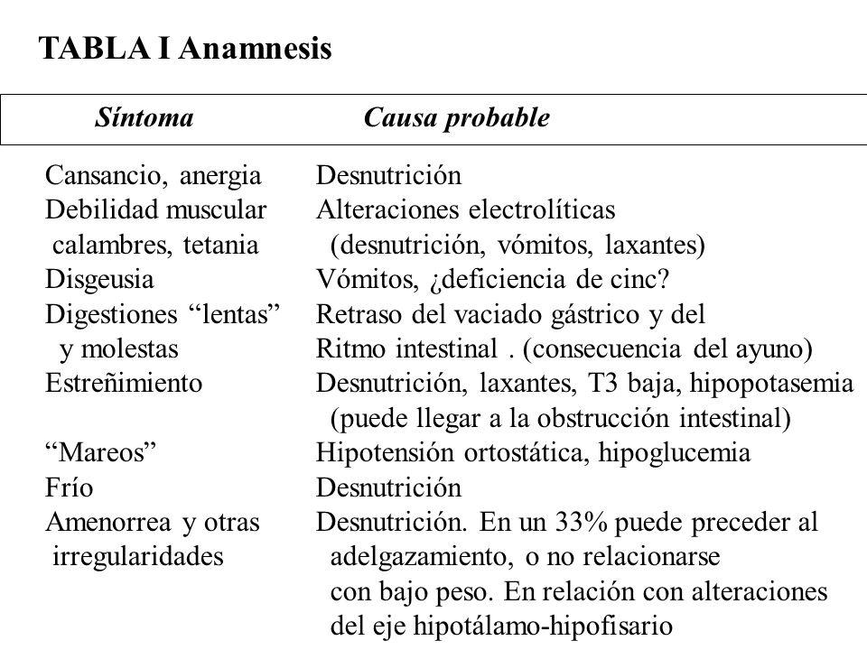 TABLA I Anamnesis Síntoma Causa probable Cansancio, anergia
