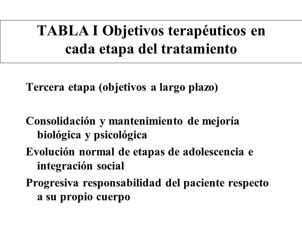 TABLA I Objetivos terapéuticos en cada etapa del tratamiento