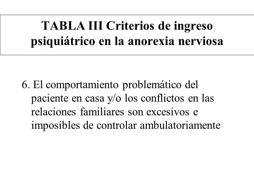 TABLA III Criterios de ingreso psiquiátrico en la anorexia nerviosa