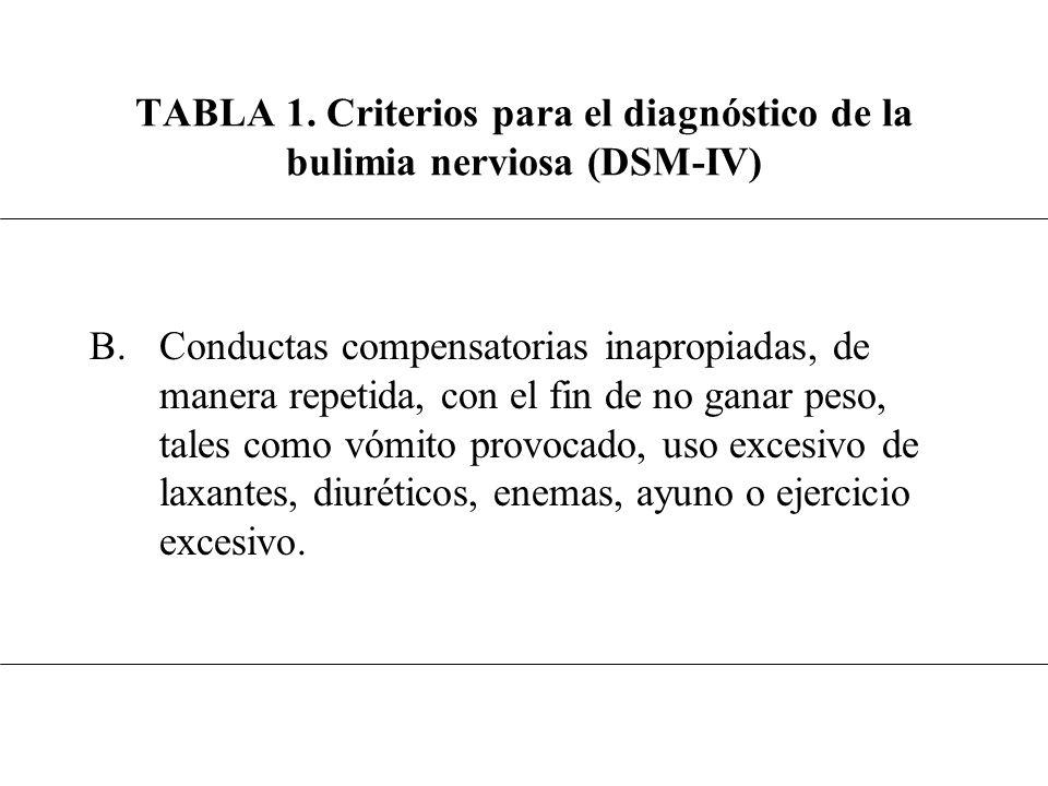 TABLA 1. Criterios para el diagnóstico de la bulimia nerviosa (DSM-IV)