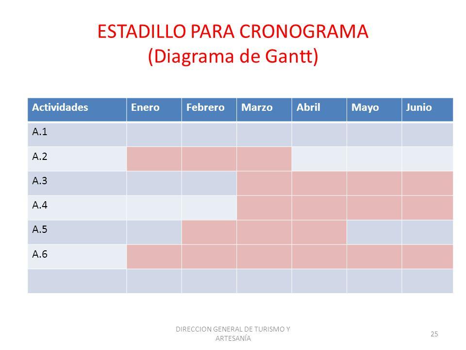 ESTADILLO PARA CRONOGRAMA (Diagrama de Gantt)