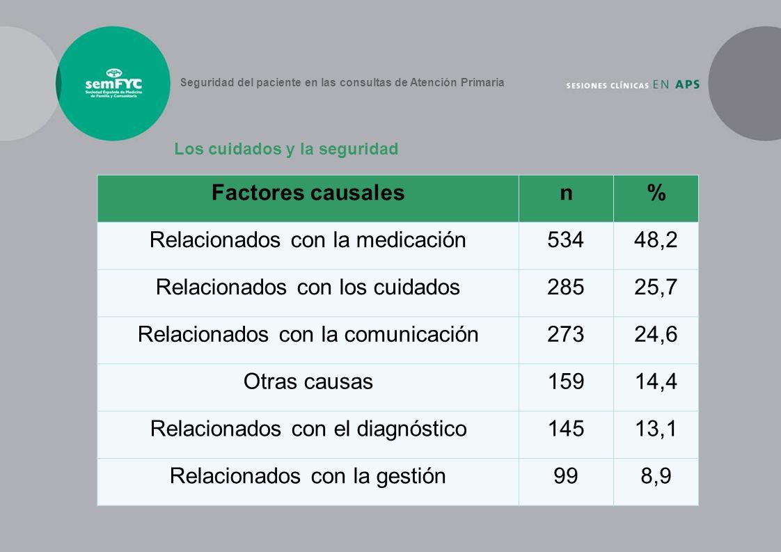 Relacionados con la medicación 534 48,2 Relacionados con los cuidados