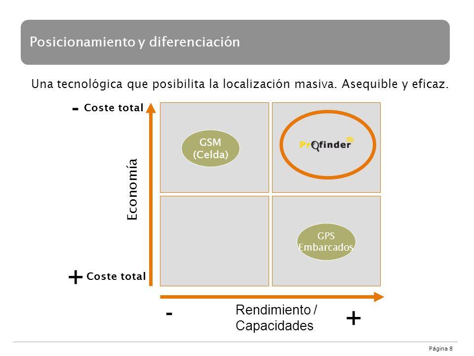 Posicionamiento y diferenciación