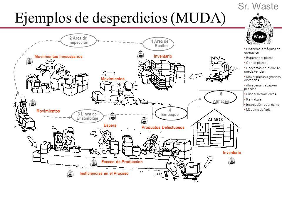 Ejemplos de desperdicios (MUDA)