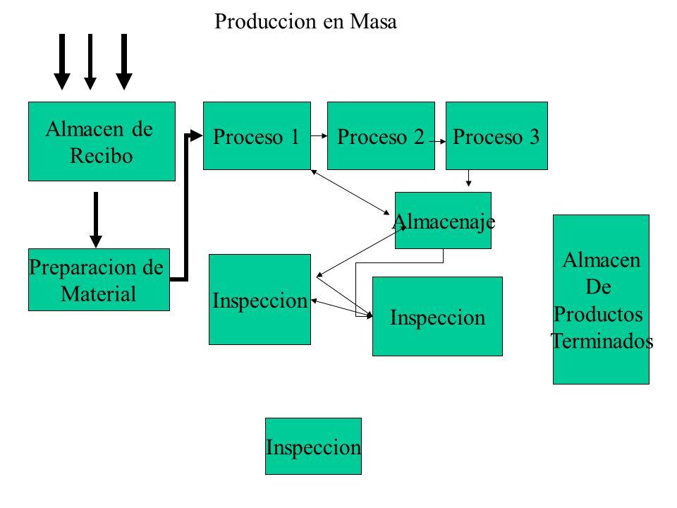 Produccion en Masa Almacen de. Recibo. Proceso 1. Proceso 2. Proceso 3. Almacenaje. Almacen. De.