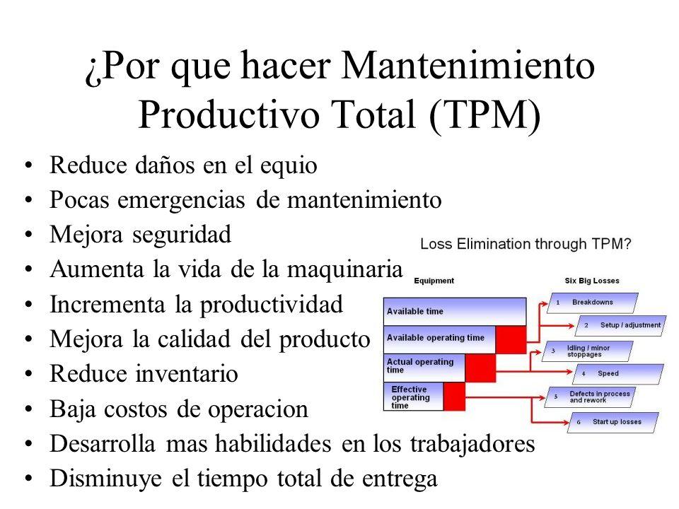 ¿Por que hacer Mantenimiento Productivo Total (TPM)