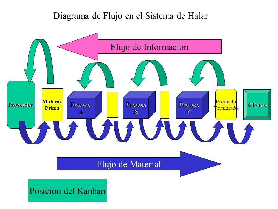 Diagrama de Flujo en el Sistema de Halar
