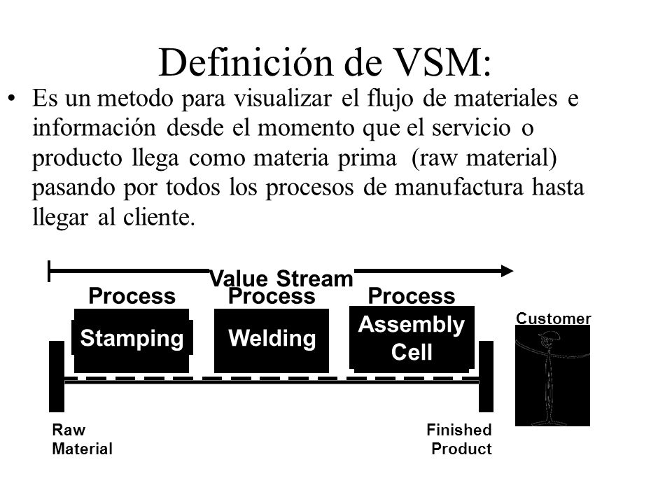 Definición de VSM: