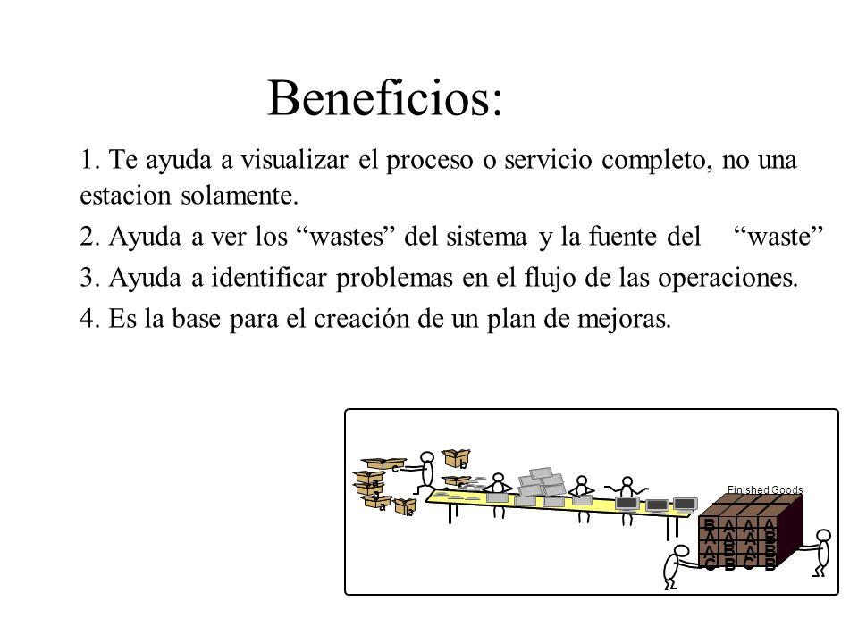 Beneficios: 1. Te ayuda a visualizar el proceso o servicio completo, no una estacion solamente.