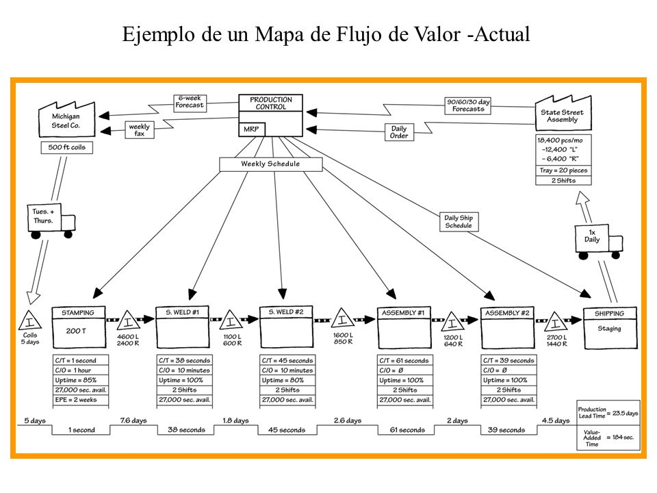 Ejemplo de un Mapa de Flujo de Valor -Actual