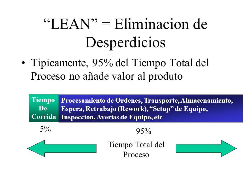 LEAN = Eliminacion de Desperdicios