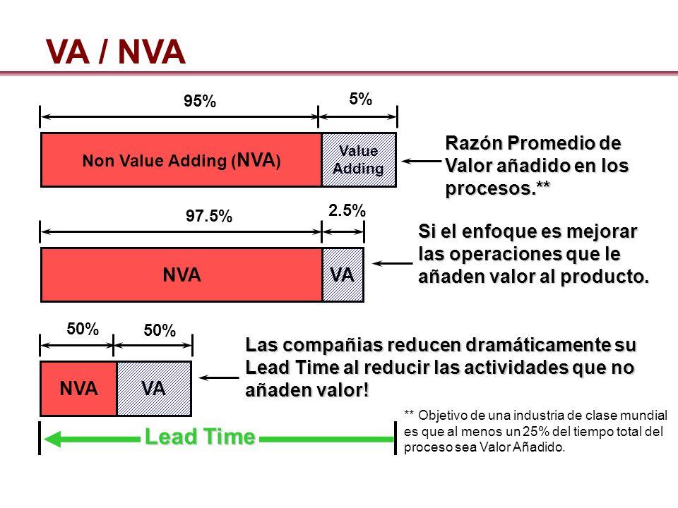 VA / NVA Lead Time Razón Promedio de Valor añadido en los procesos.**