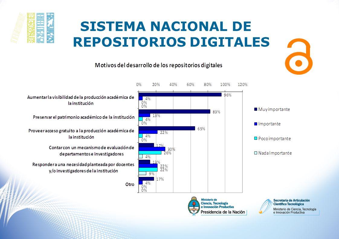 SISTEMA NACIONAL DE REPOSITORIOS DIGITALES