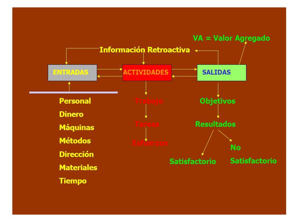 Información Retroactiva