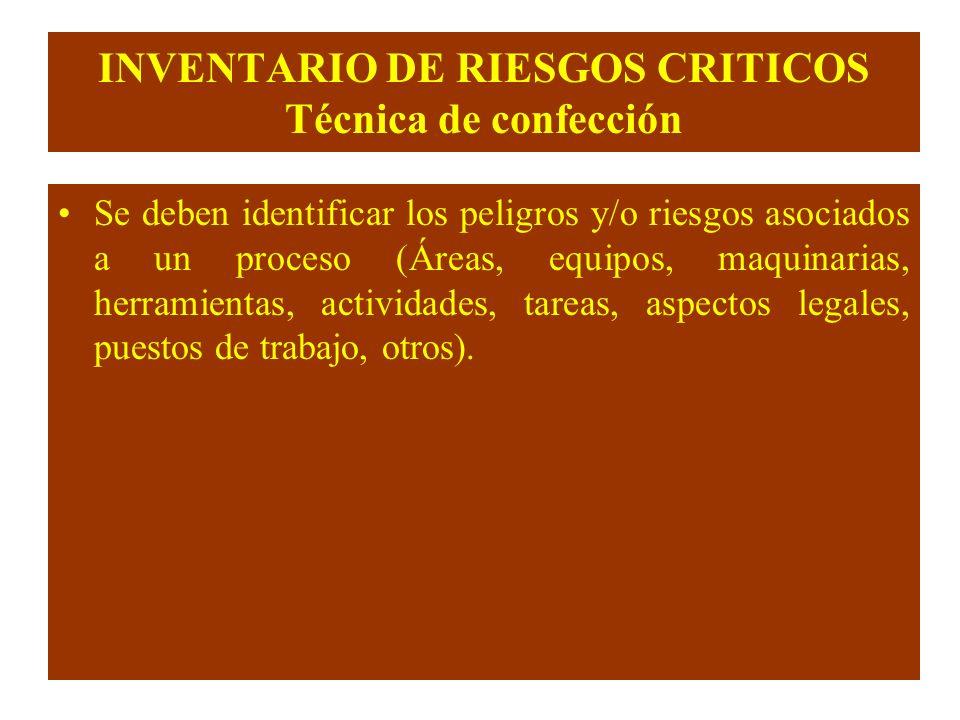 INVENTARIO DE RIESGOS CRITICOS Técnica de confección
