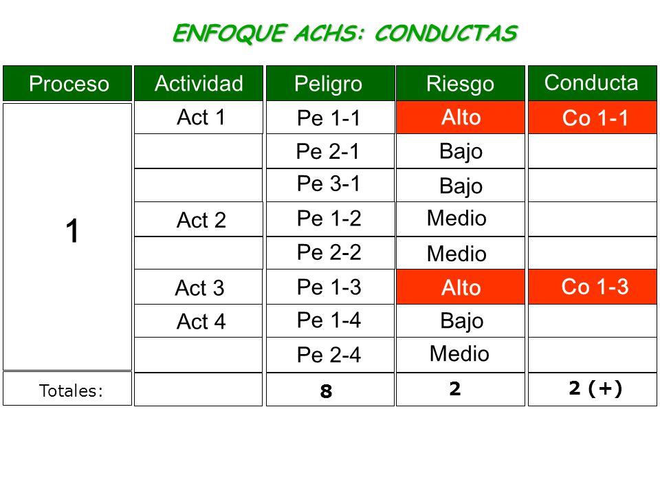 ENFOQUE ACHS: CONDUCTAS