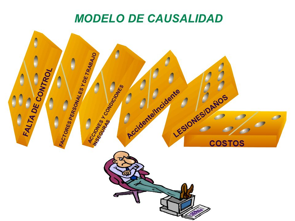 MODELO DE CAUSALIDAD COSTOS FALTA DE CONTROL Accidente/Incidente