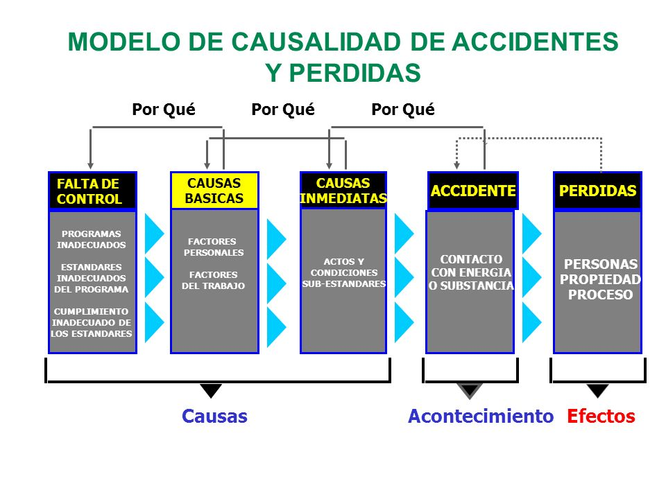 MODELO DE CAUSALIDAD DE ACCIDENTES Y PERDIDAS