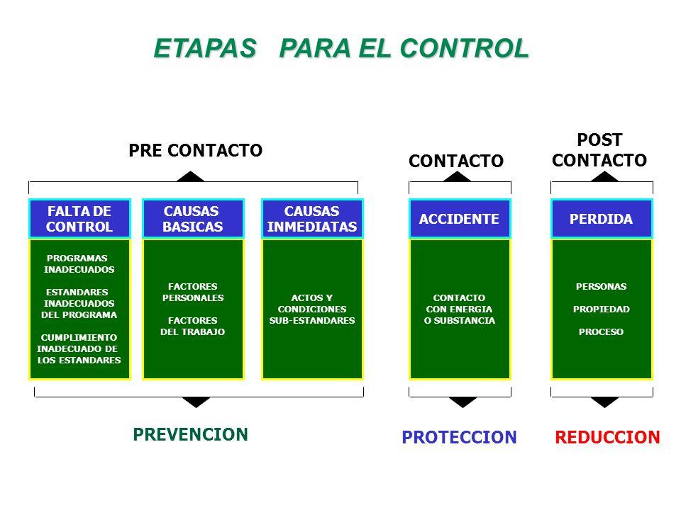 ETAPAS PARA EL CONTROL POST CONTACTO PRE CONTACTO CONTACTO PREVENCION